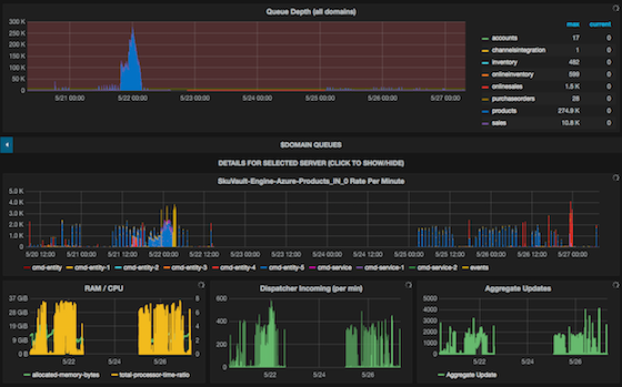 Telemetry and Grafana