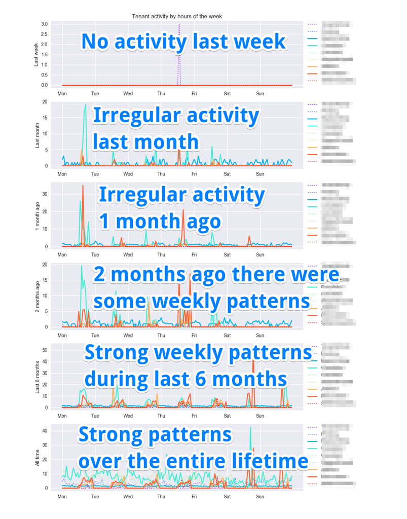 Weekly patterns