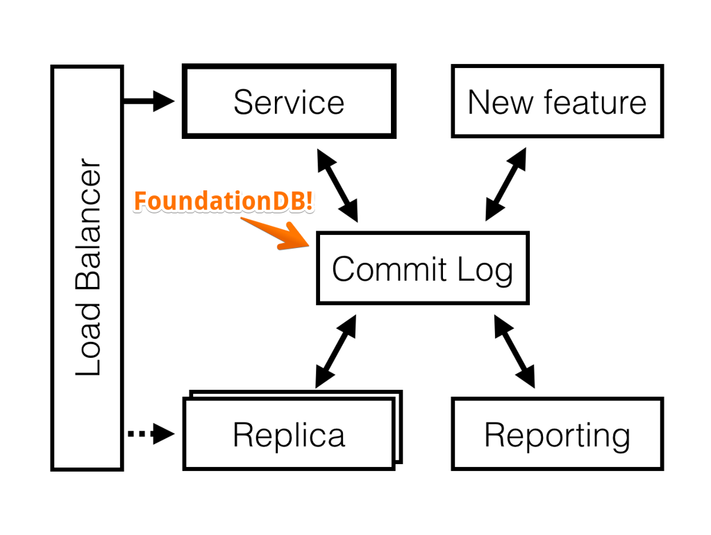Distributed commit log