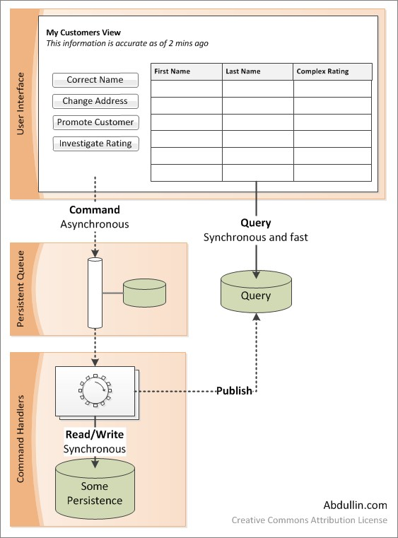 CQRS Architecture implementation