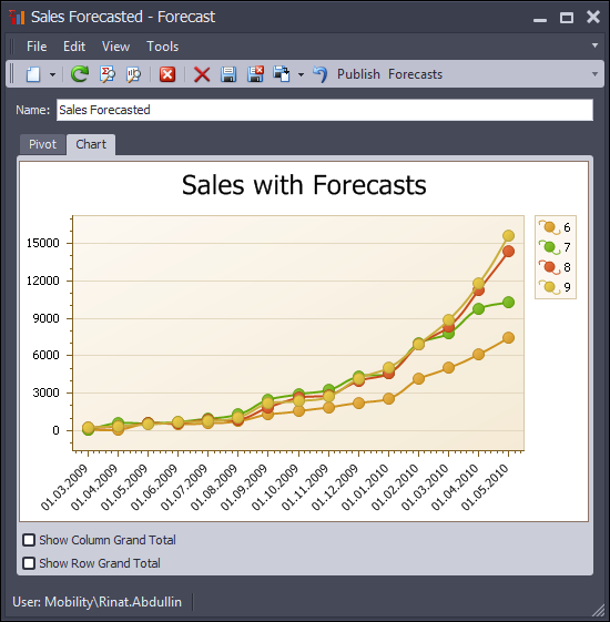 Sales reports with forecasted values