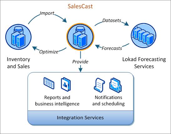 Lokad Salescast