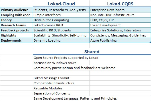 Lokad.CQRS and Lokad.Cloud