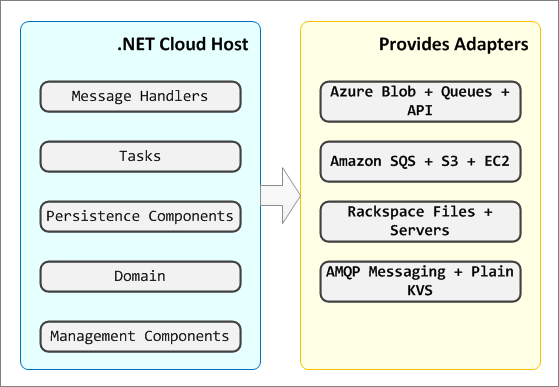 .NET Cloud Host